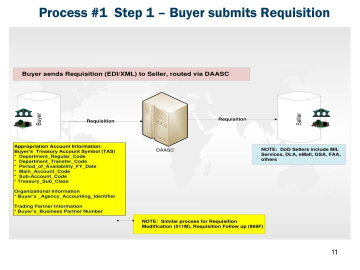 Process #1  Step 1 – Buyer submits Requisition