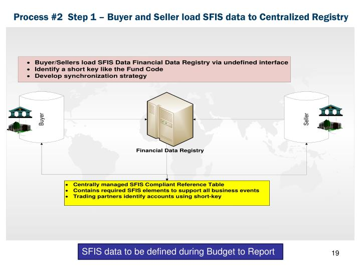 Process #2  Step 1 – Buyer and Seller load SFIS data to Centralized Registry