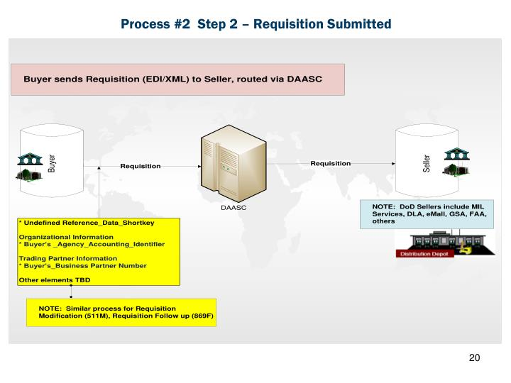 Process #2  Step 2 – Requisition Submitted