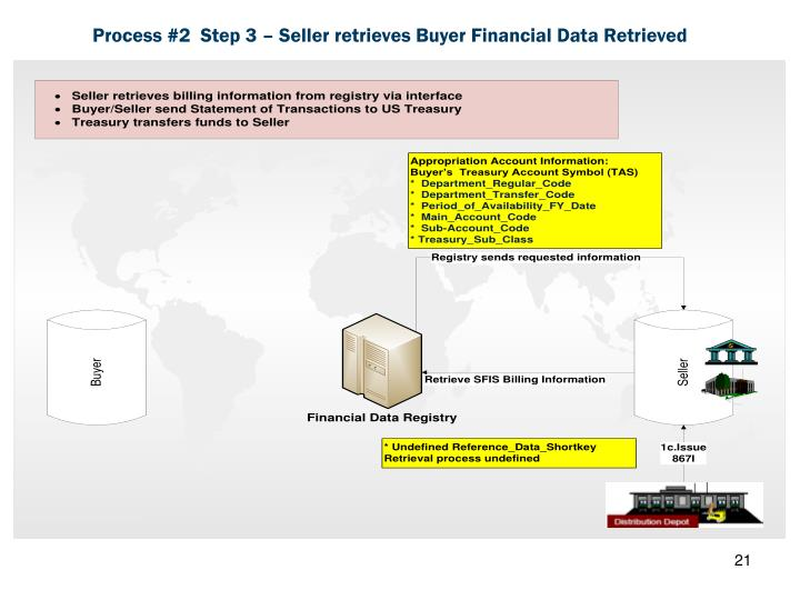 Process #2  Step 3 – Seller retrieves Buyer Financial Data Retrieved