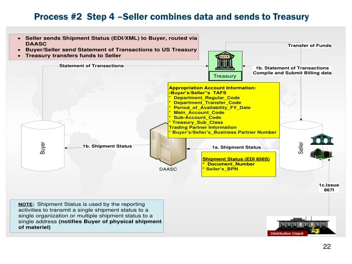 Process #2  Step 4 –Seller combines data and sends to Treasury