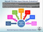 how will tcs data impact educator evaluations
