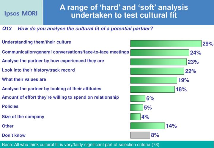 A range of 'hard' and 'soft' analysis undertaken to test cultural fit