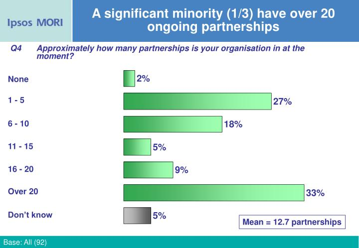 A significant minority (1/3) have over 20 ongoing partnerships