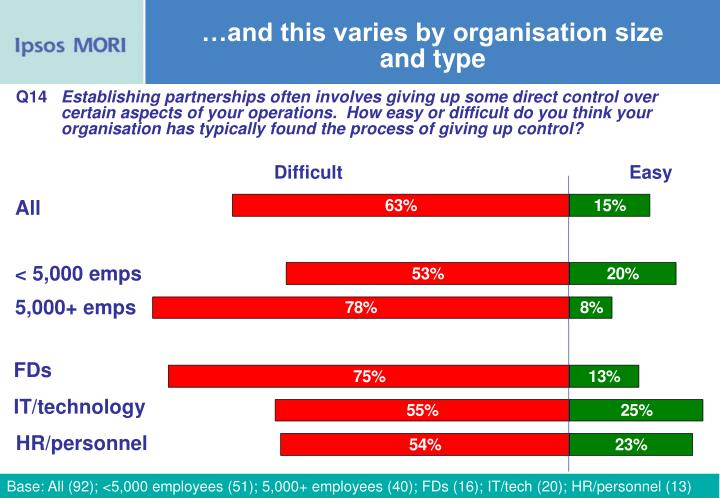 …and this varies by organisation size and type