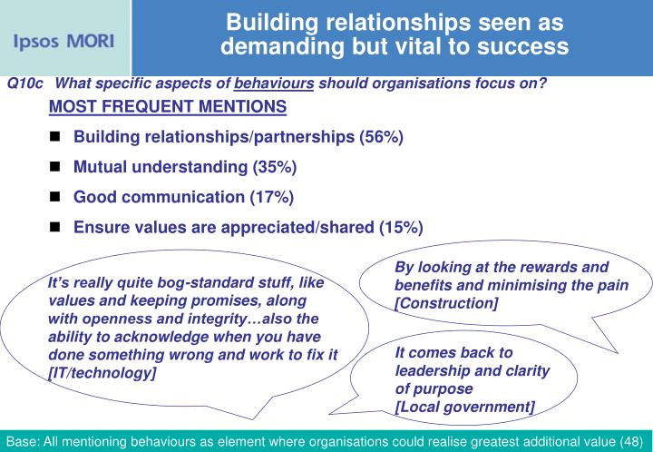 Building relationships seen as demanding but vital to success