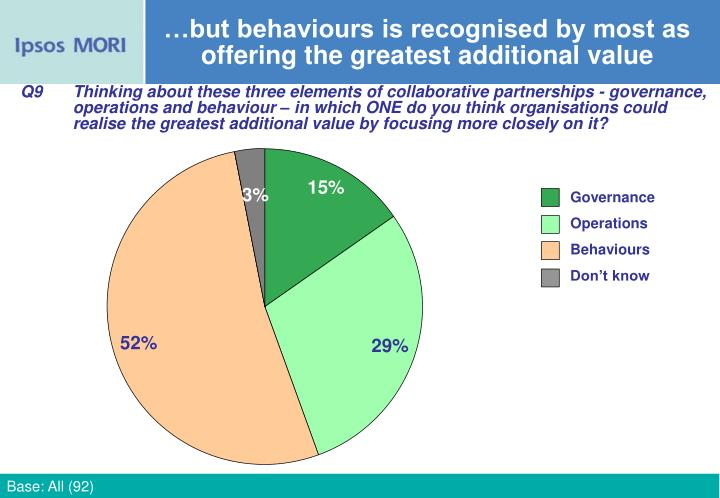 …but behaviours is recognised by most as offering the greatest additional value