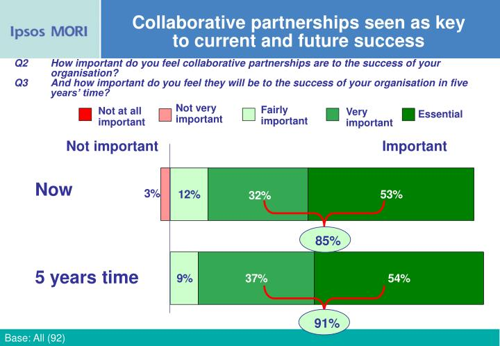 Collaborative partnerships seen as key to current and future success