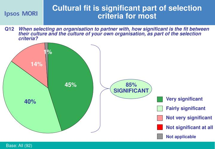 Cultural fit is significant part of selection criteria for most