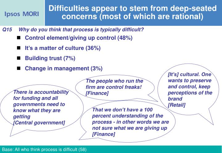 Difficulties appear to stem from deep-seated concerns (most of which are rational)
