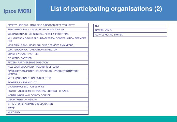 List of participating organisations (2)