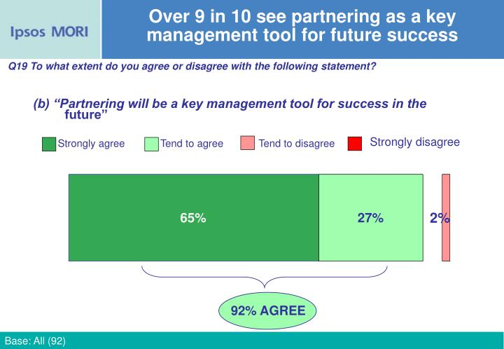 Over 9 in 10 see partnering as a key management tool for future success