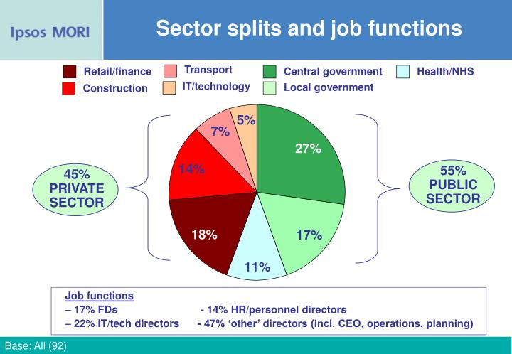 Sector splits and job functions