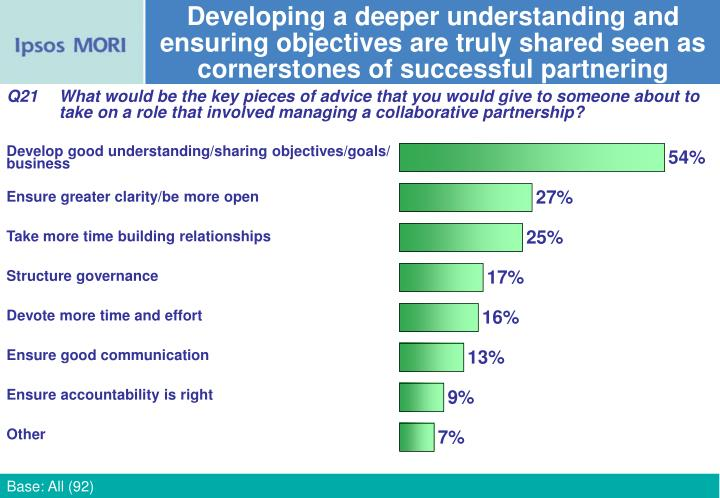 Developing a deeper understanding and ensuring objectives are truly shared seen as cornerstones of successful partnering