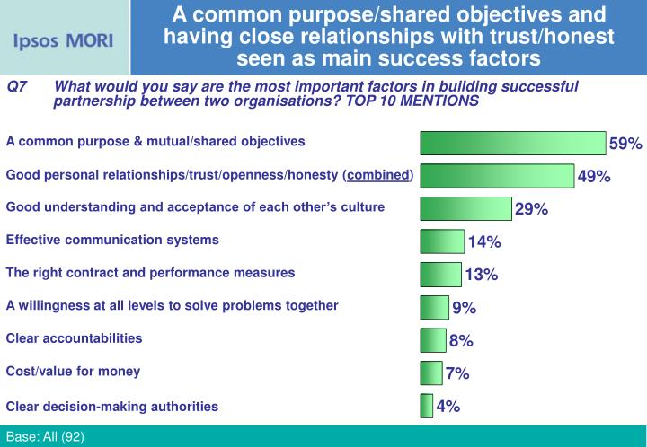 A common purpose/shared objectives and having close relationships with trust/honest seen as main success factors