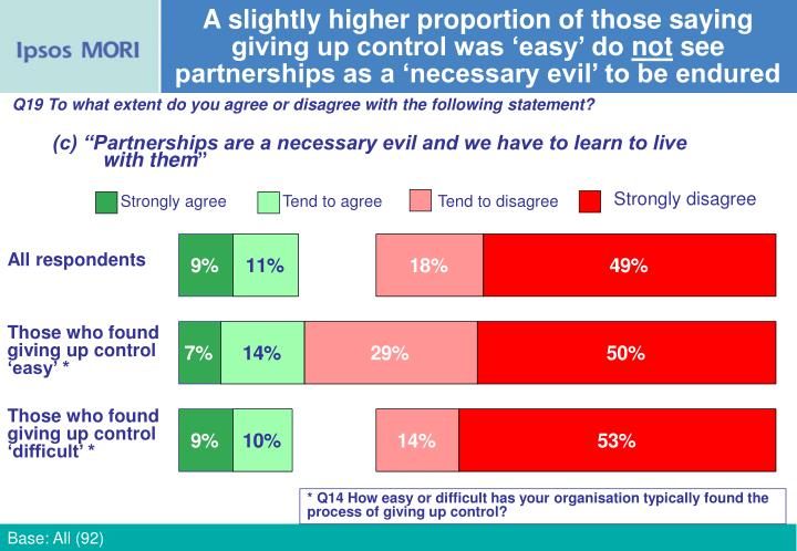 A slightly higher proportion of those saying giving up control was 'easy' do