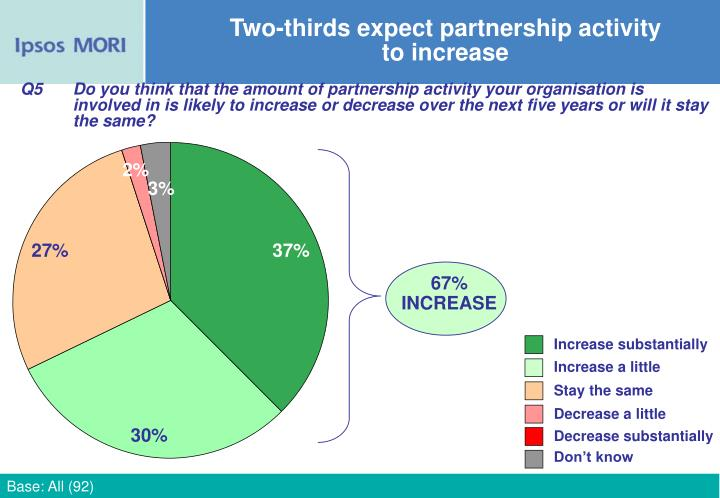 Two-thirds expect partnership activity to increase