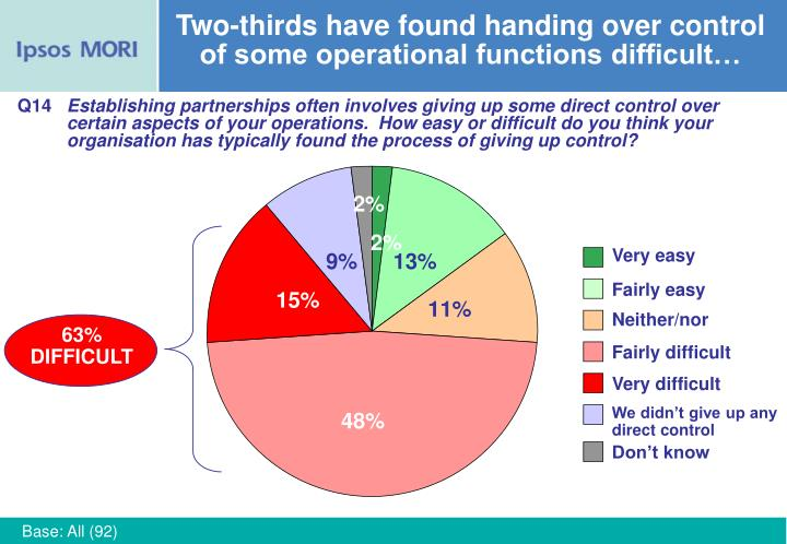 Two-thirds have found handing over control of some operational functions difficult…