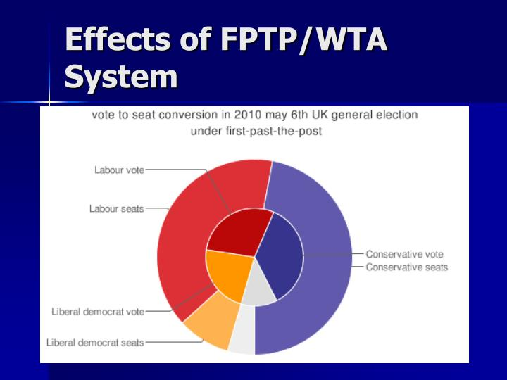 Effects of FPTP/WTA System