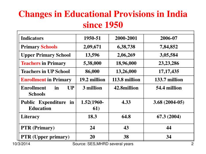 Changes in educational provisions in india since 1950