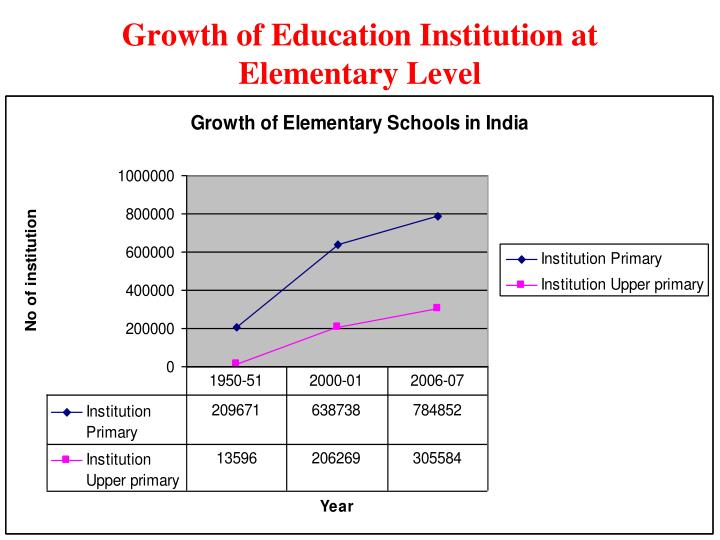 Growth of education institution at elementary level