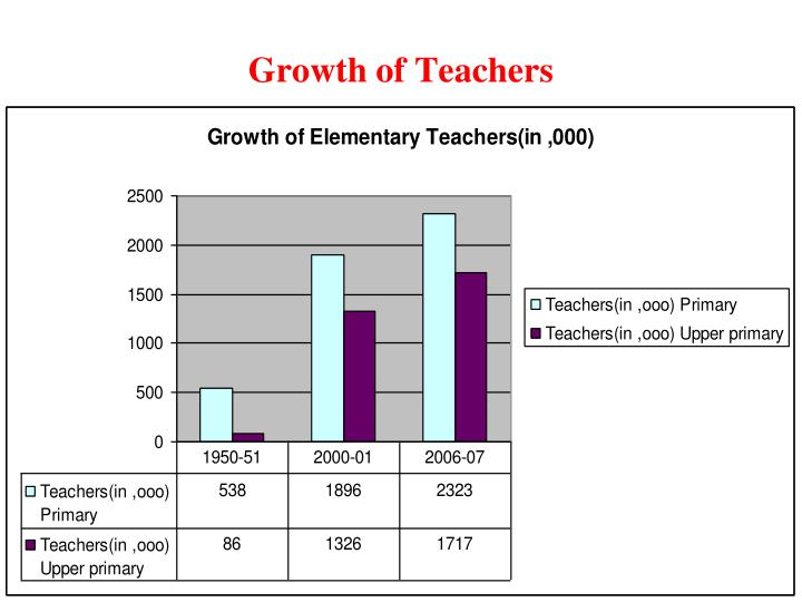 Growth of Teachers