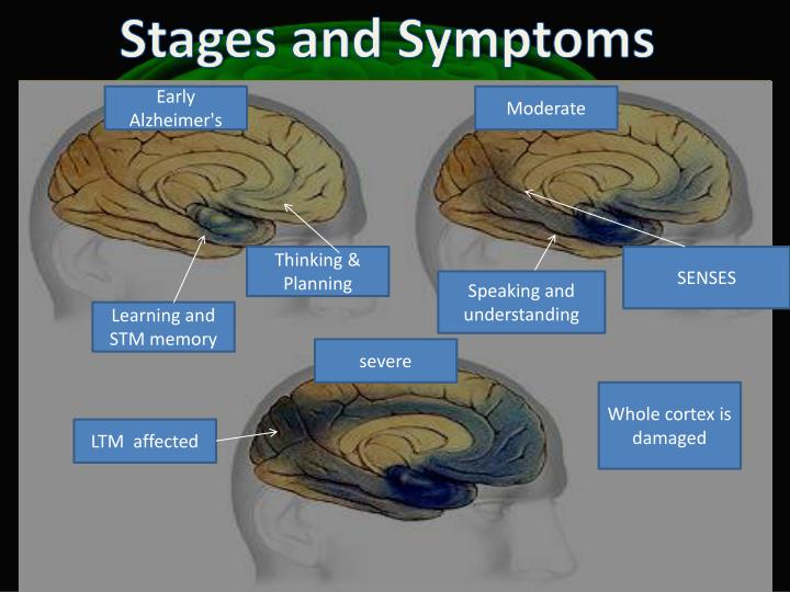 Stages and Symptoms