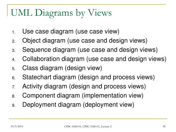 UML Diagrams by Views