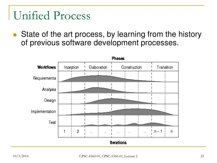 Unified Process
