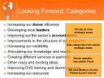 looking forward categories1
