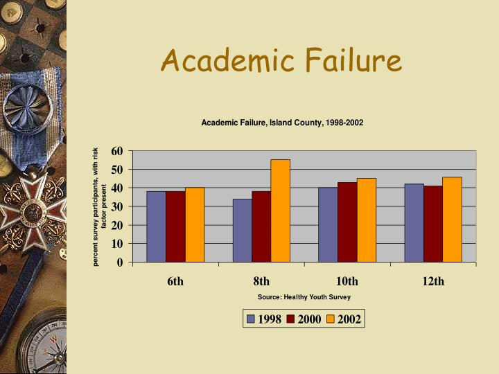 Academic Failure