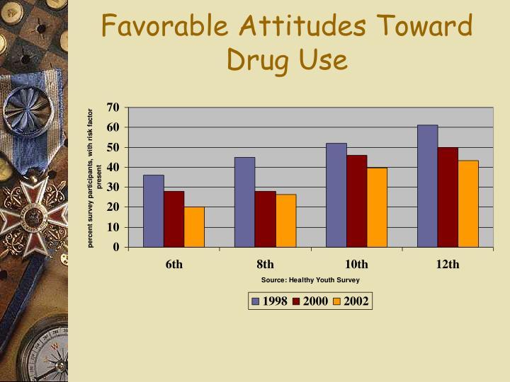 Favorable Attitudes Toward Drug Use