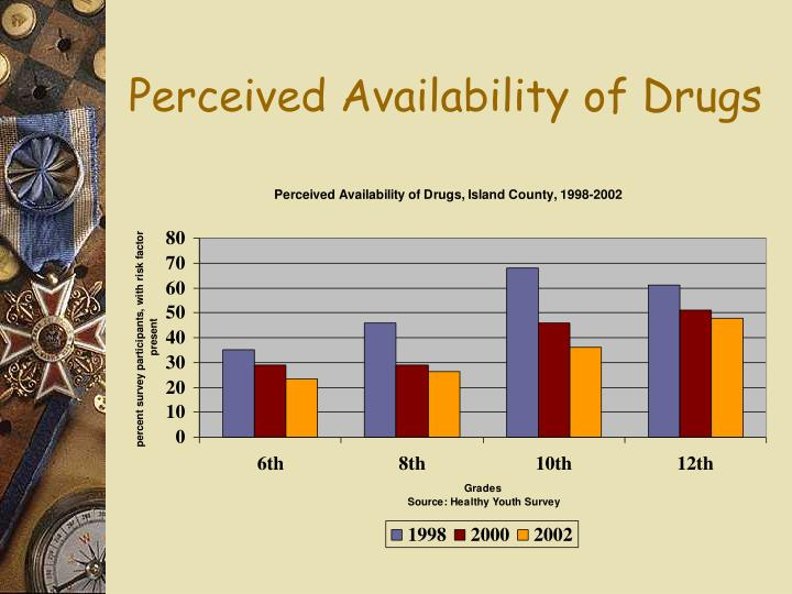 Perceived Availability of Drugs