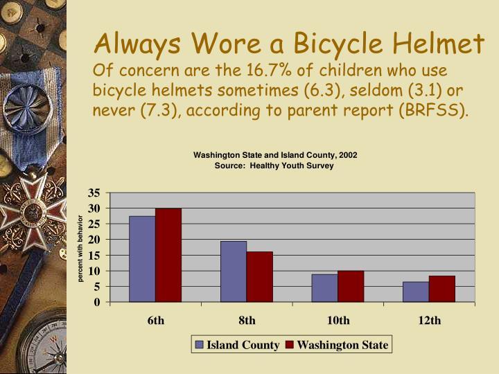 Always Wore a Bicycle Helmet