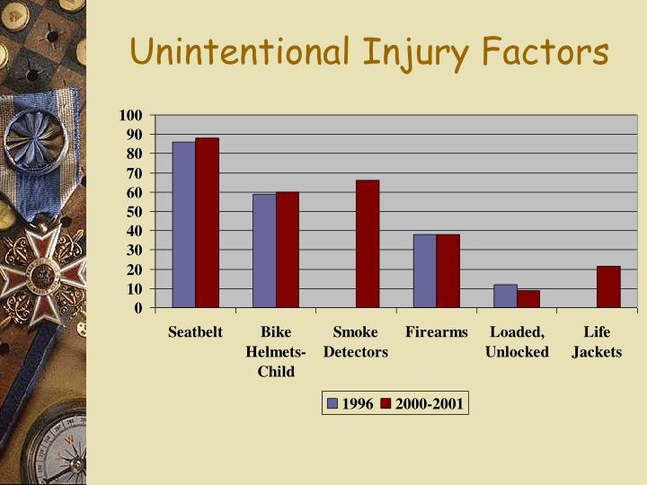 Unintentional Injury Factors