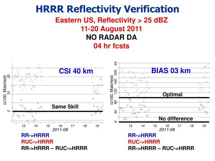 HRRR Reflectivity Verification