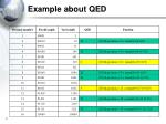 example about qed2