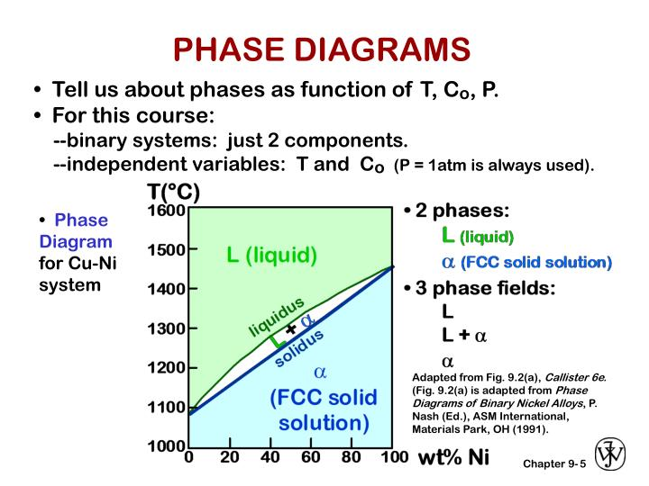 Ppt Chapter 9 Phase Diagrams Powerpoint Presentation Id5125755
