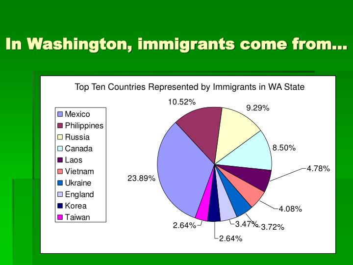 In Washington, immigrants come from…