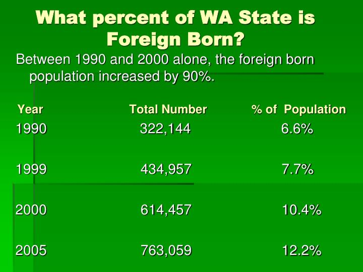 Between 1990 and 2000 alone, the foreign born population increased by 90%.