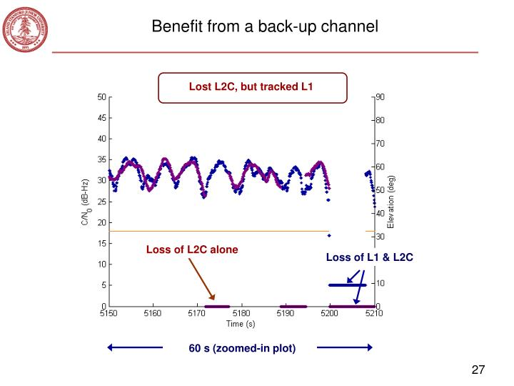 Benefit from a back-up channel