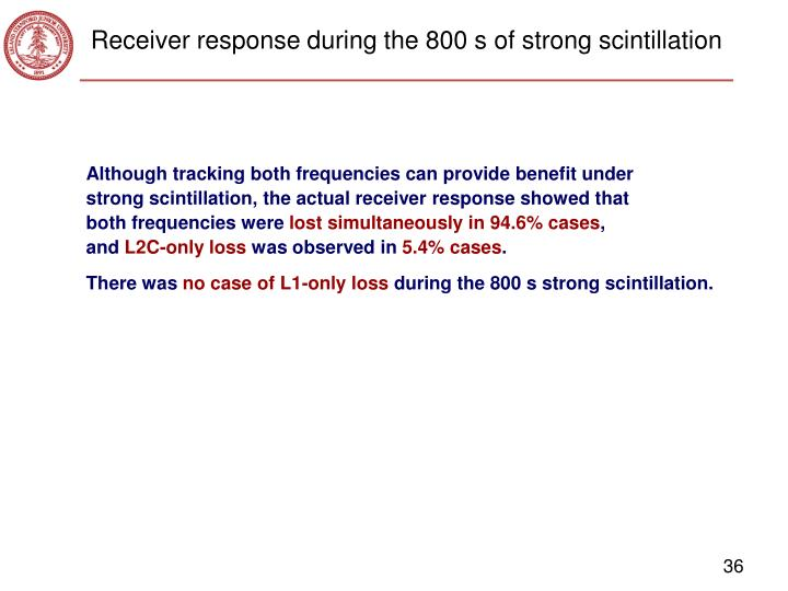 Receiver response during the 800 s of strong scintillation