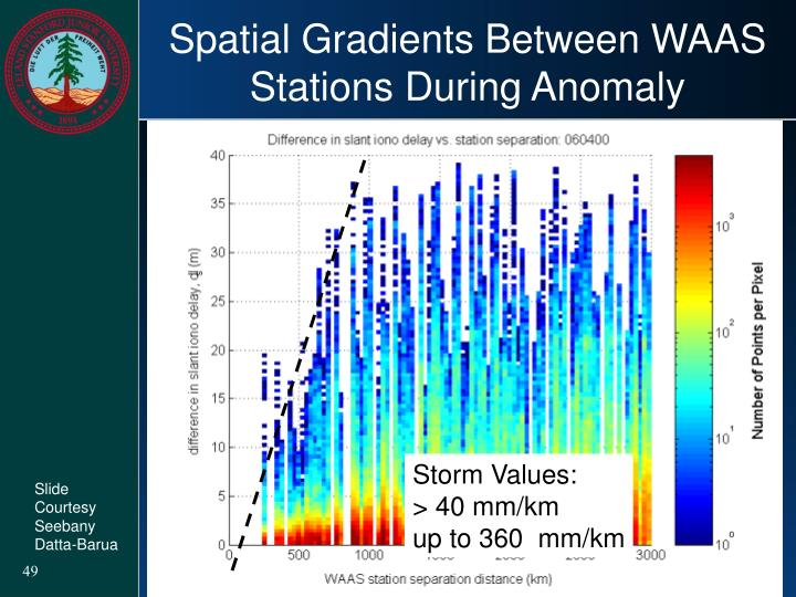 Spatial Gradients Between WAAS Stations During Anomaly