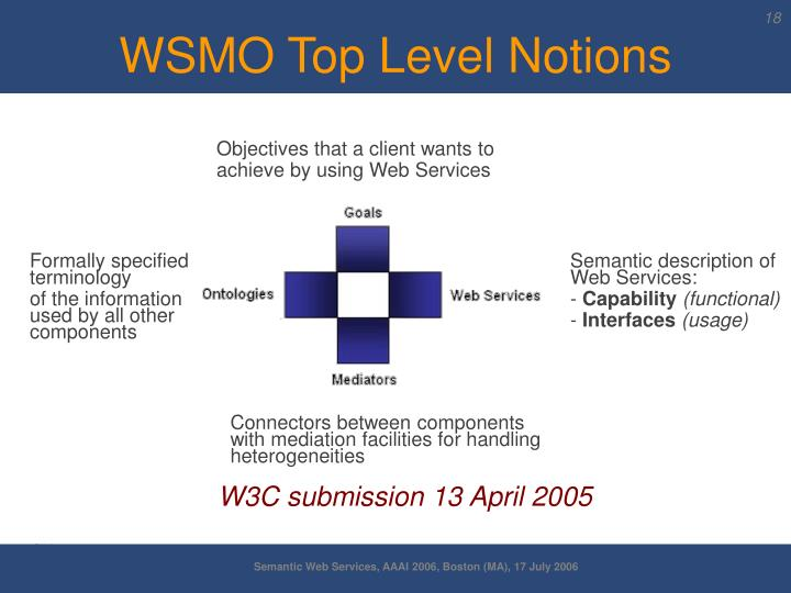 WSMO Top Level Notions