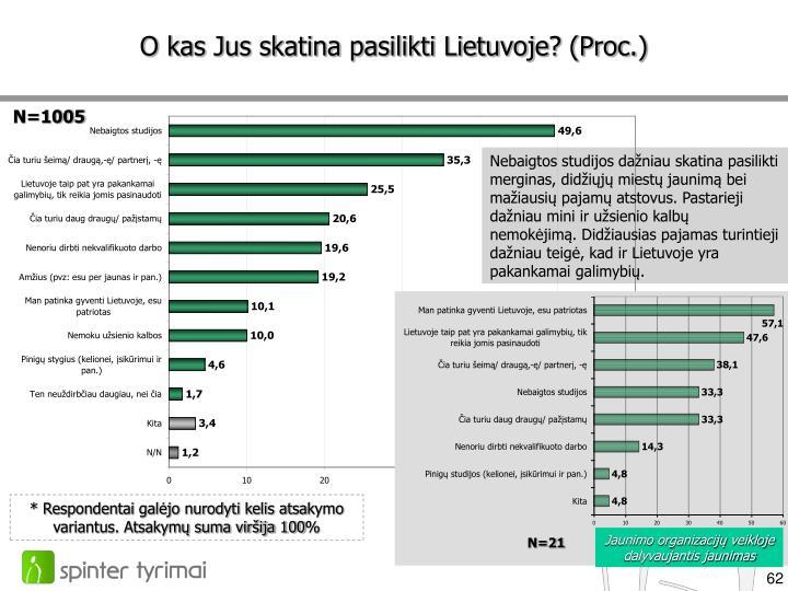 O kas Jus skatina pasilikti Lietuvoje? (Proc.)
