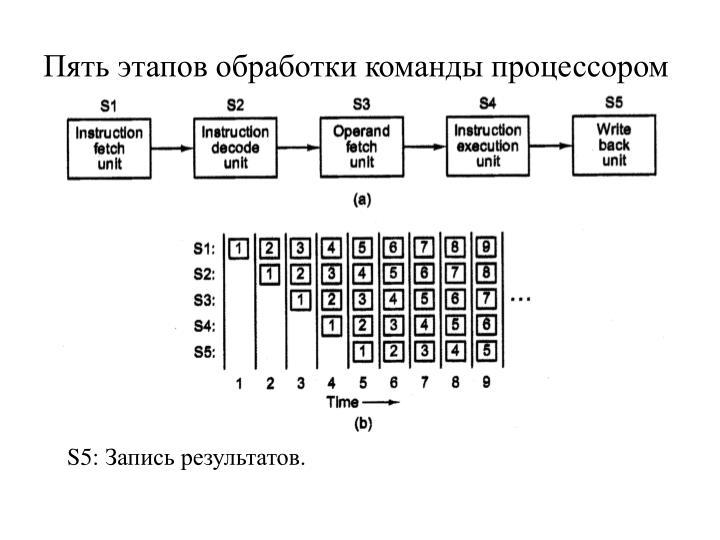 Пять этапов обработки команды процессором