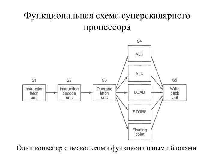 Функциональная схема суперскалярного процессора