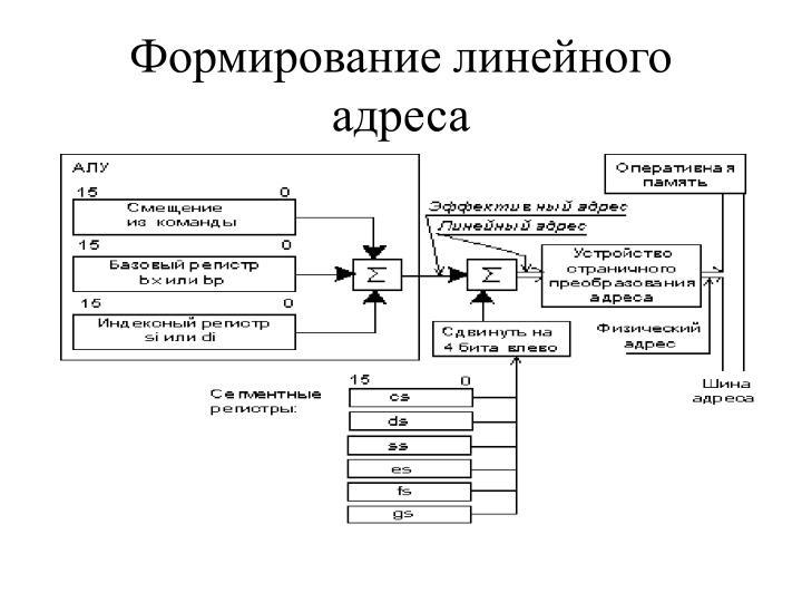 Формирование линейного адреса