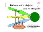 dm support is disjoint
