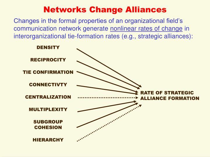 Networks Change Alliances